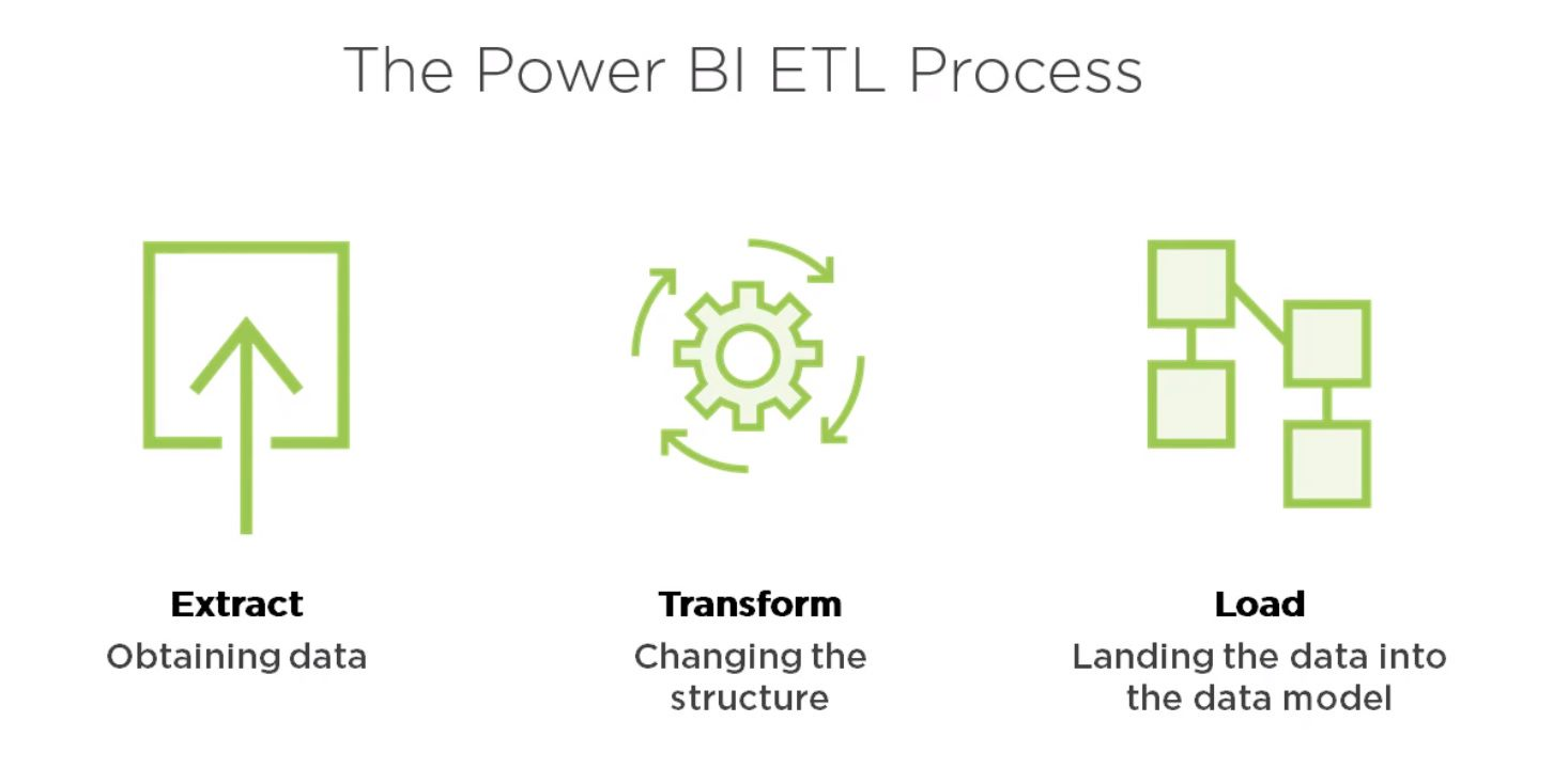 Power BI ETL Process